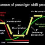 sequence-of-paradigm-shift
